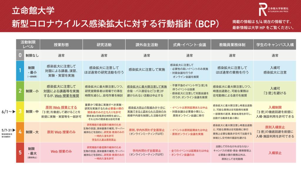 BCP修正版